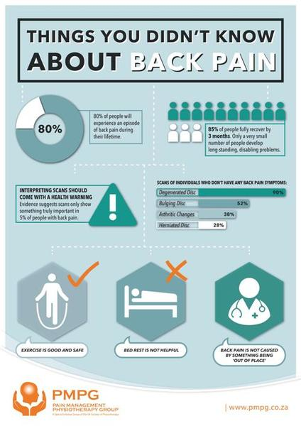 Very useful posters created by the Pain Management Physiotherapy Group.