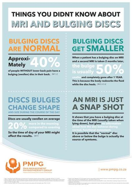 """""""Things you didn't know about MRI & Bulging Discs"""" - A2 & A3 Posters"""